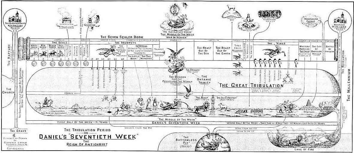 Prophecy of Seventy Weeks